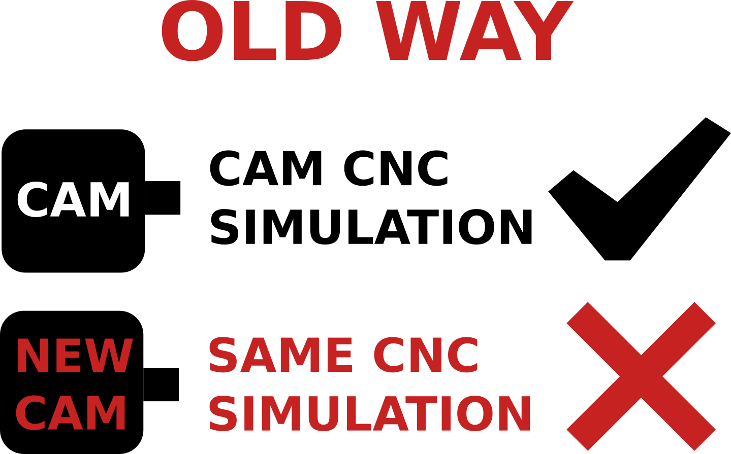 MYTHS AND TRUTHS ABOUT CNC SIMULATION